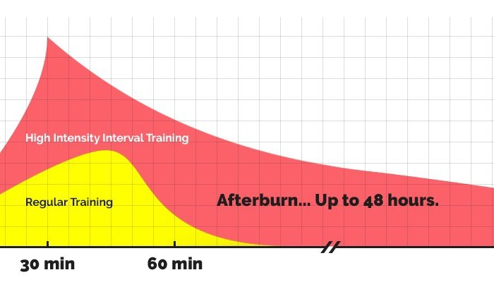 afterburn effect, epoc, langley weight loss